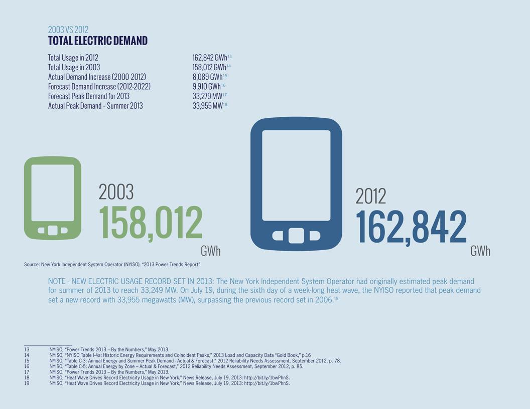 Issue Brief & Infographics Design