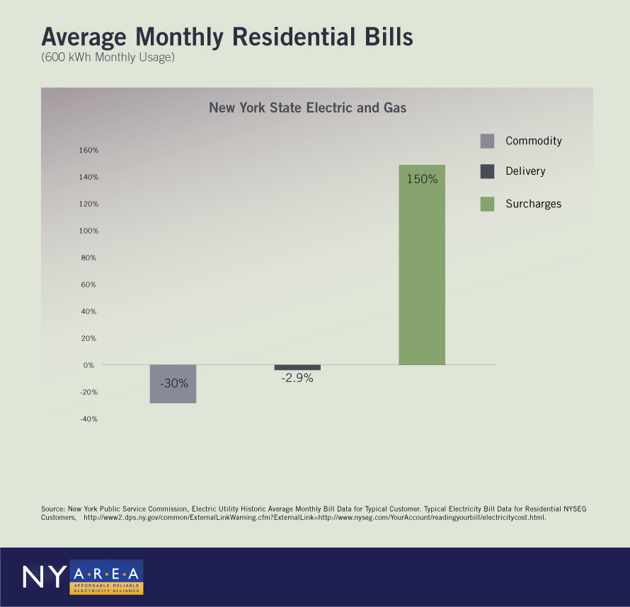Monthly Residential Electricity Bills Infographic - NYSE